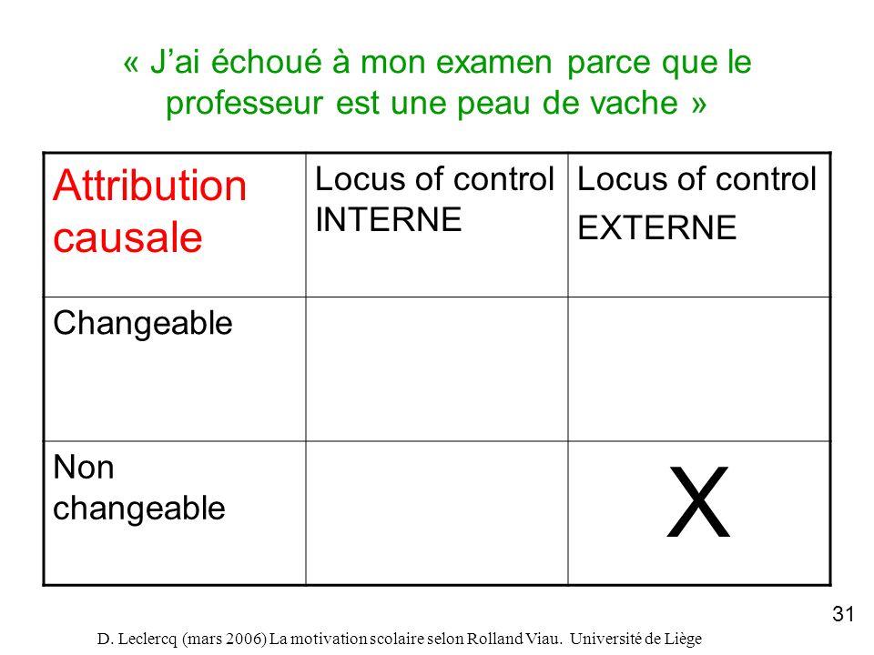 D. Leclercq (mars 2006) La motivation scolaire selon Rolland Viau. Université de Liège 31 « Jai échoué à mon examen parce que le professeur est une pe