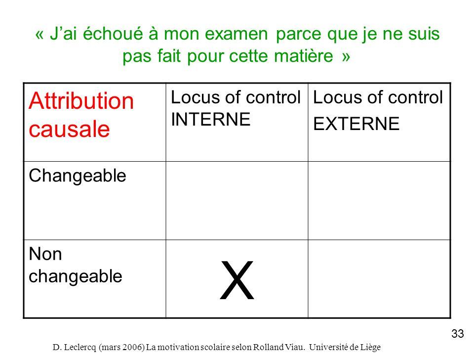 D. Leclercq (mars 2006) La motivation scolaire selon Rolland Viau. Université de Liège 33 « Jai échoué à mon examen parce que je ne suis pas fait pour