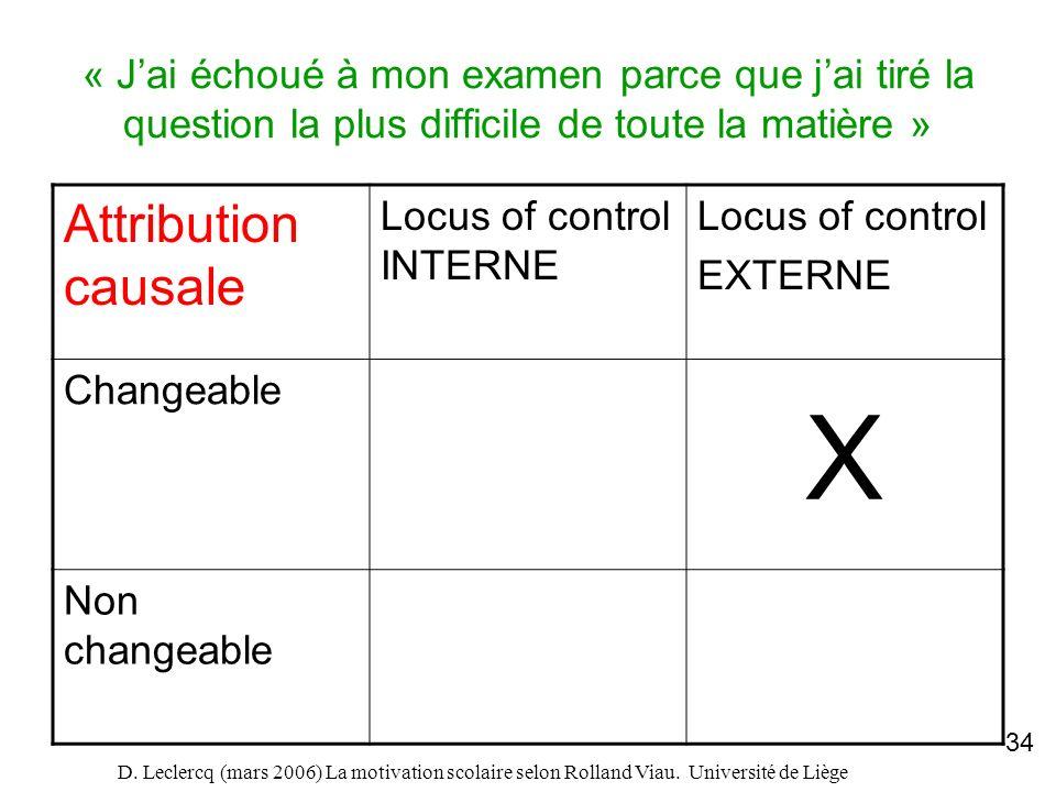 D. Leclercq (mars 2006) La motivation scolaire selon Rolland Viau. Université de Liège 34 « Jai échoué à mon examen parce que jai tiré la question la