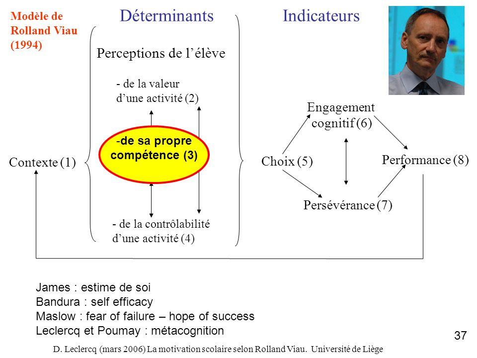 D. Leclercq (mars 2006) La motivation scolaire selon Rolland Viau. Université de Liège 37 Contexte (1) DéterminantsIndicateurs Perceptions de lélève -
