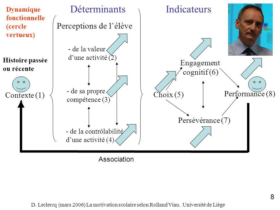 D. Leclercq (mars 2006) La motivation scolaire selon Rolland Viau. Université de Liège 8 Contexte (1) DéterminantsIndicateurs Perceptions de lélève -