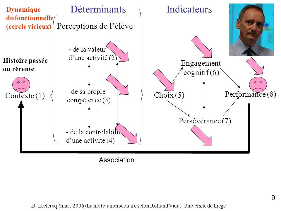 D. Leclercq (mars 2006) La motivation scolaire selon Rolland Viau. Université de Liège 9 Contexte (1) DéterminantsIndicateurs Perceptions de lélève -