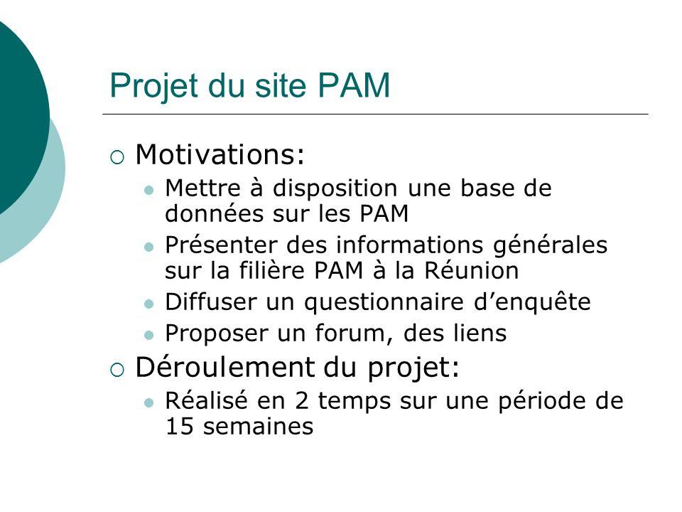 Projet du site PAM Motivations: Mettre à disposition une base de données sur les PAM Présenter des informations générales sur la filière PAM à la Réun