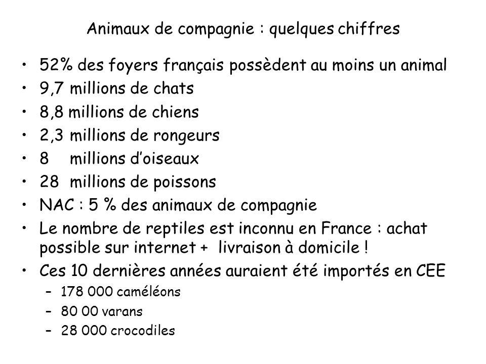 Animaux de compagnie : quelques chiffres 52% des foyers français possèdent au moins un animal 9,7 millions de chats 8,8 millions de chiens 2,3millions de rongeurs 8 millions doiseaux 28millions de poissons NAC : 5 % des animaux de compagnie Le nombre de reptiles est inconnu en France : achat possible sur internet + livraison à domicile .