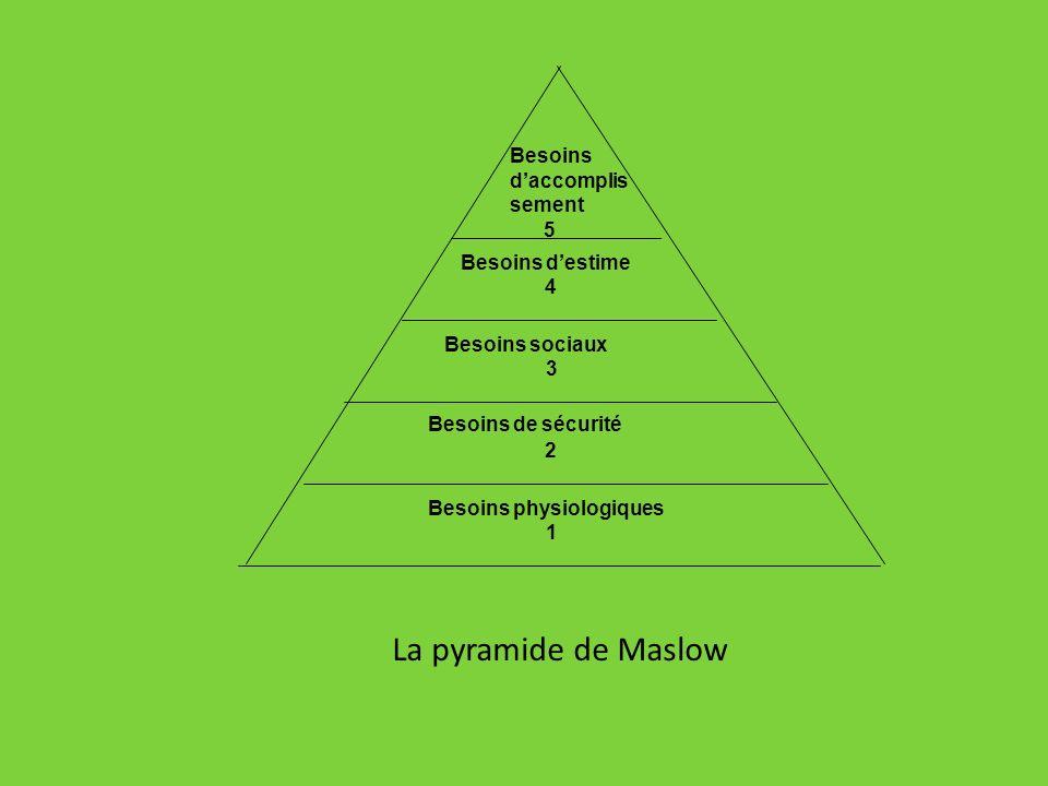 Besoins daccomplis sement 5 Besoins destime 4 Besoins sociaux 3 Besoins de sécurité 2 Besoins physiologiques 1 La pyramide de Maslow