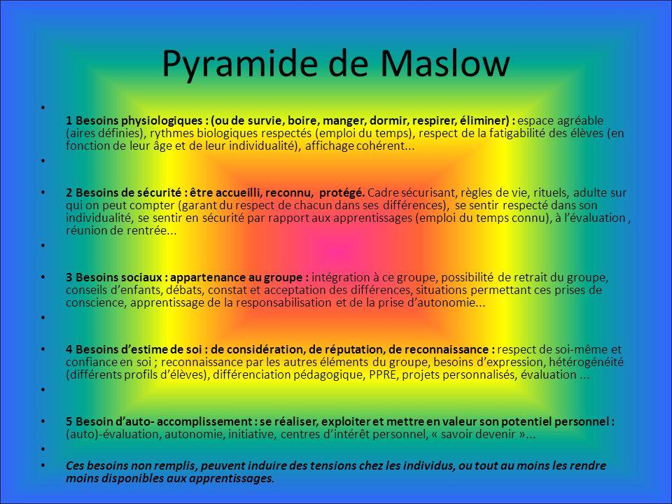 Pyramide de Maslow 1 Besoins physiologiques : (ou de survie, boire, manger, dormir, respirer, éliminer) : espace agréable (aires définies), rythmes biologiques respectés (emploi du temps), respect de la fatigabilité des élèves (en fonction de leur âge et de leur individualité), affichage cohérent...