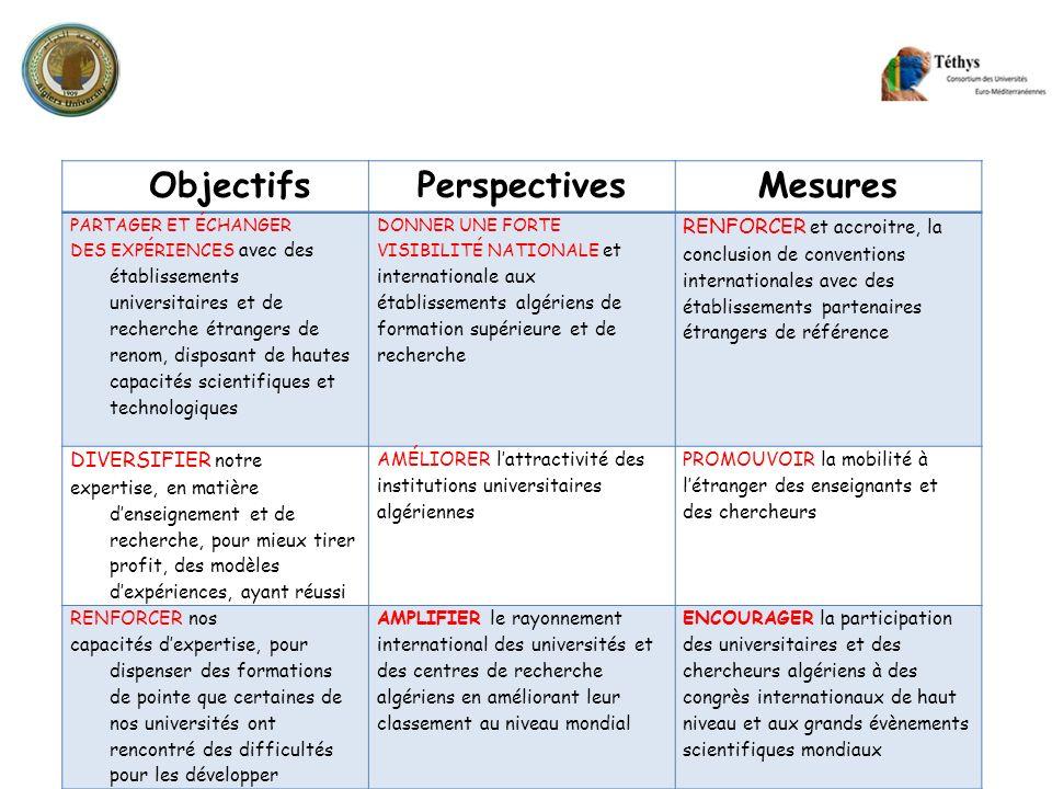 ObjectifsPerspectivesMesures PARTAGER ET ÉCHANGER DES EXPÉRIENCES avec des établissements universitaires et de recherche étrangers de renom, disposant