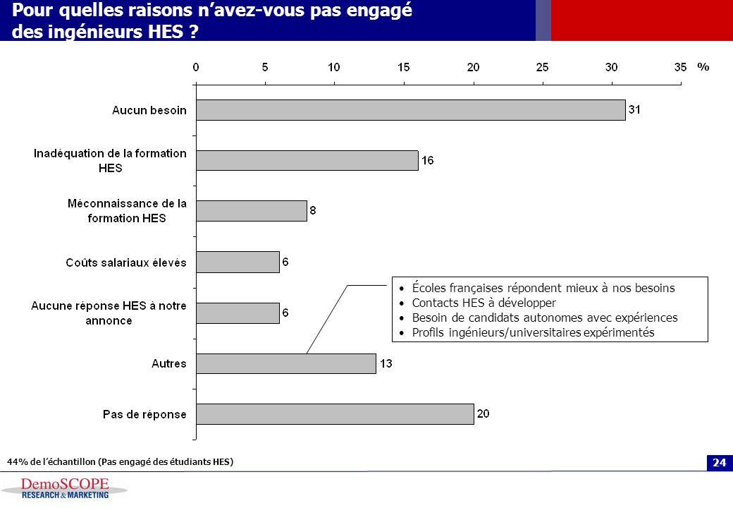 24 Pour quelles raisons navez-vous pas engagé des ingénieurs HES ? 44% de léchantillon (Pas engagé des étudiants HES) % Écoles françaises répondent mi