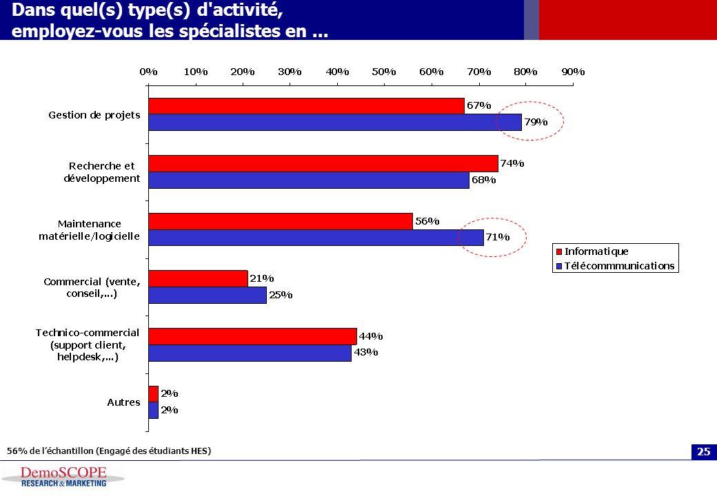 25 Dans quel(s) type(s) d'activité, employez-vous les spécialistes en... 56% de léchantillon (Engagé des étudiants HES)