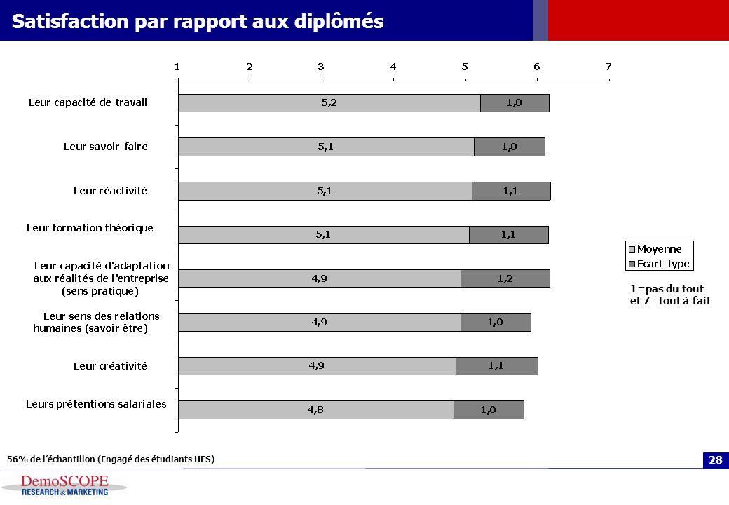 28 Satisfaction par rapport aux diplômés 1=pas du tout et 7=tout à fait 56% de léchantillon (Engagé des étudiants HES)