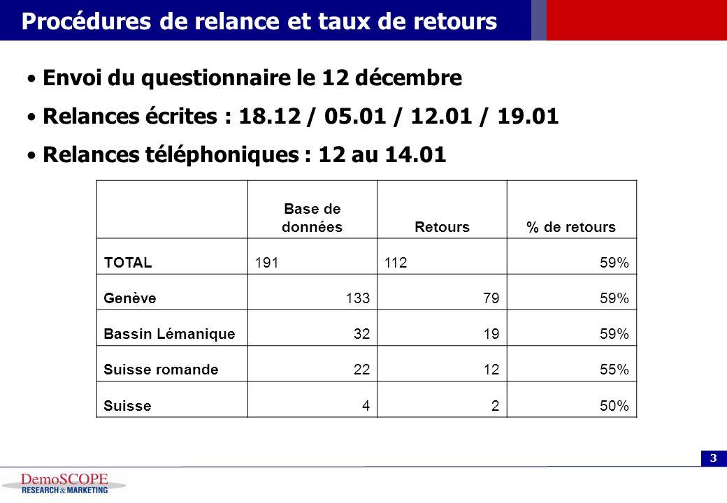 3 Procédures de relance et taux de retours Envoi du questionnaire le 12 décembre Relances écrites : 18.12 / 05.01 / 12.01 / 19.01 Relances téléphoniques : 12 au 14.01 Base de donnéesRetours% de retours TOTAL19111259% Genève1337959% Bassin Lémanique321959% Suisse romande221255% Suisse4250%