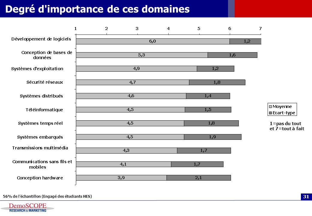 31 Degré d importance de ces domaines 1=pas du tout et 7=tout à fait 56% de léchantillon (Engagé des étudiants HES)