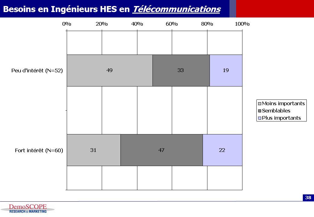 38 Besoins en Ingénieurs HES en Télécommunications