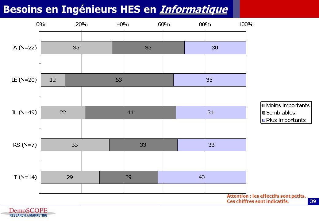39 Besoins en Ingénieurs HES en Informatique Attention : les effectifs sont petits. Ces chiffres sont indicatifs.