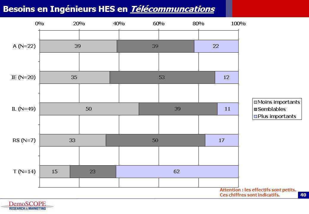 40 Besoins en Ingénieurs HES en Télécommuncations Attention : les effectifs sont petits. Ces chiffres sont indicatifs.