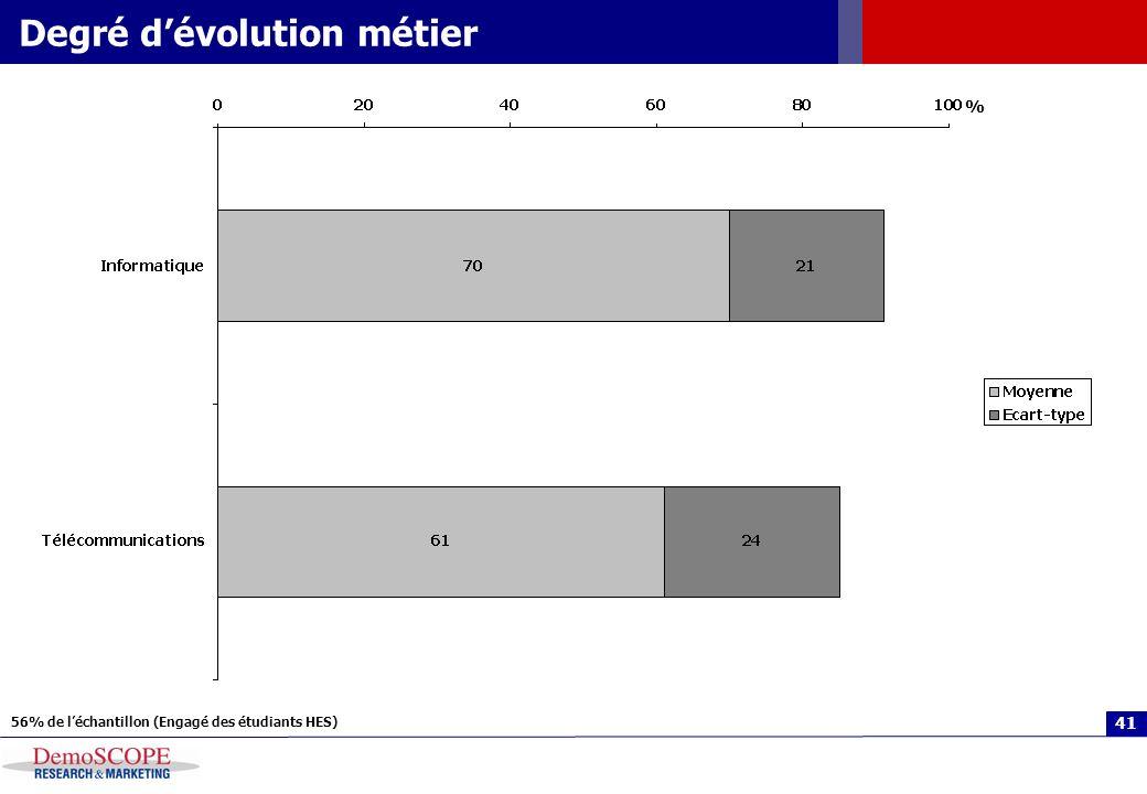 41 Degré dévolution métier 56% de léchantillon (Engagé des étudiants HES) %
