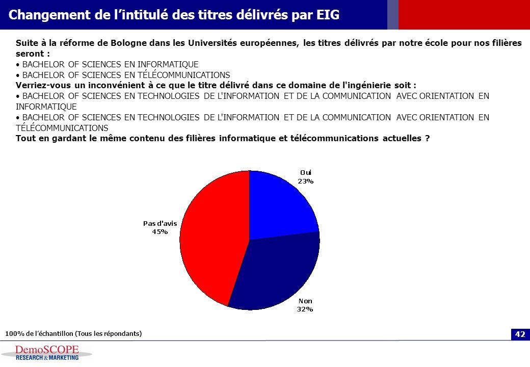 42 Changement de lintitulé des titres délivrés par EIG 100% de léchantillon (Tous les répondants) Suite à la réforme de Bologne dans les Universités e