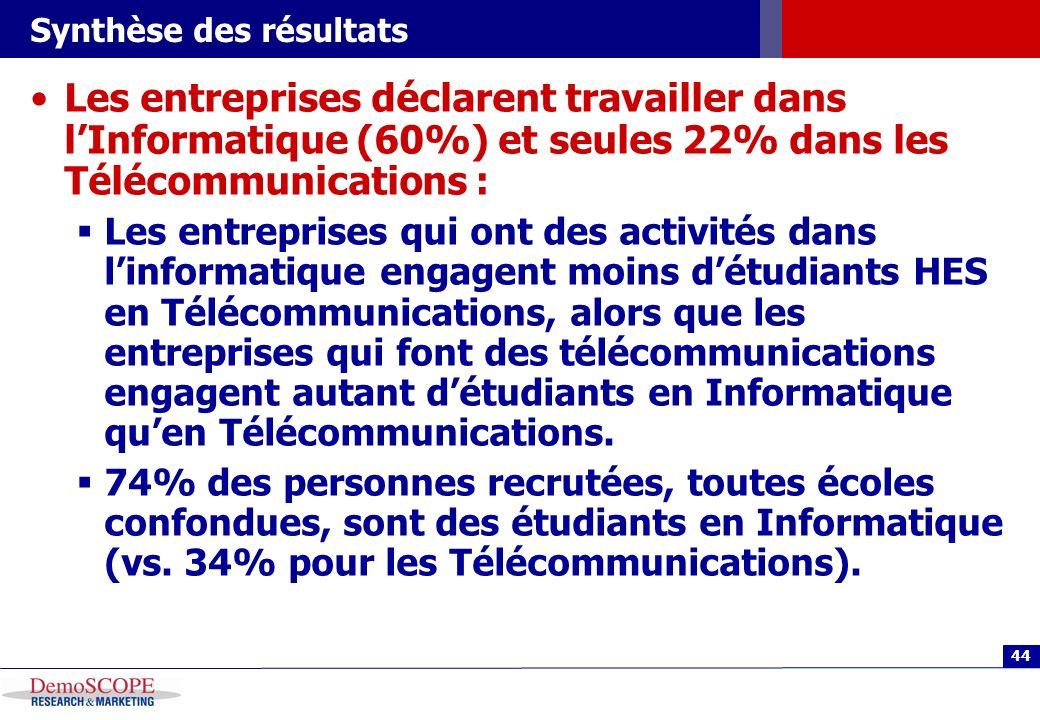 44 Synthèse des résultats Les entreprises déclarent travailler dans lInformatique (60%) et seules 22% dans les Télécommunications : Les entreprises qu