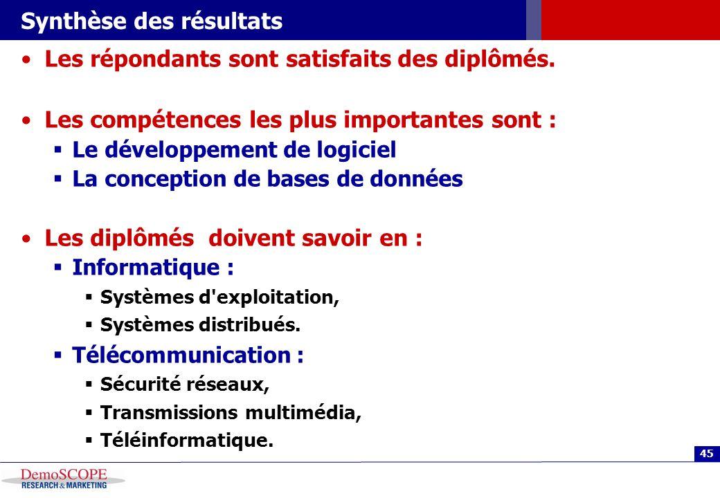 45 Synthèse des résultats Les répondants sont satisfaits des diplômés.