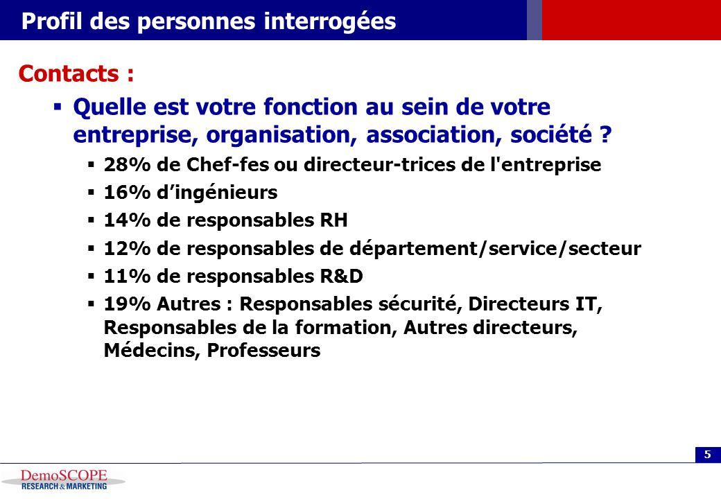 5 Profil des personnes interrogées Contacts : Quelle est votre fonction au sein de votre entreprise, organisation, association, société ? 28% de Chef-
