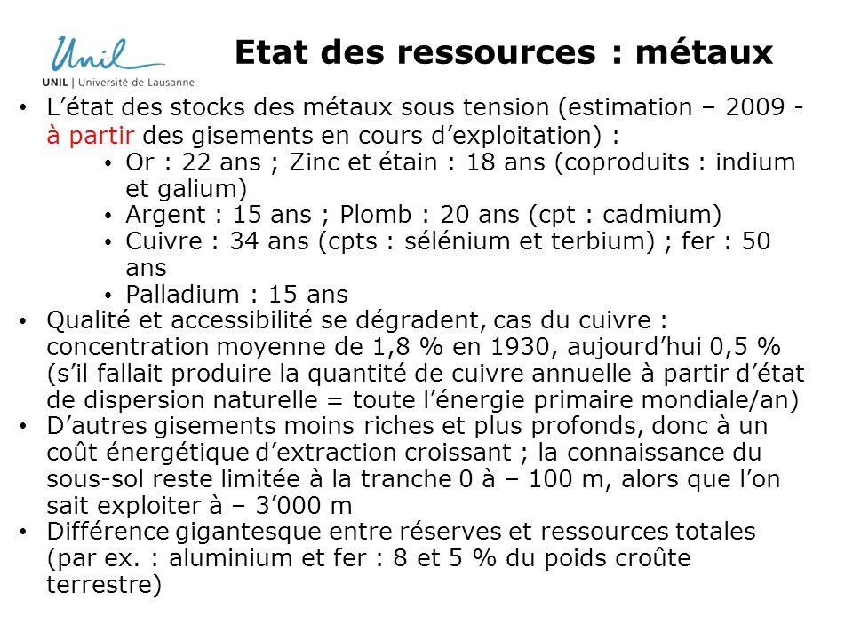 Etat des ressources : métaux Létat des stocks des métaux sous tension (estimation – 2009 - à partir des gisements en cours dexploitation) : Or : 22 ans ; Zinc et étain : 18 ans (coproduits : indium et galium) Argent : 15 ans ; Plomb : 20 ans (cpt : cadmium) Cuivre : 34 ans (cpts : sélénium et terbium) ; fer : 50 ans Palladium : 15 ans Qualité et accessibilité se dégradent, cas du cuivre : concentration moyenne de 1,8 % en 1930, aujourdhui 0,5 % (sil fallait produire la quantité de cuivre annuelle à partir détat de dispersion naturelle = toute lénergie primaire mondiale/an) Dautres gisements moins riches et plus profonds, donc à un coût énergétique dextraction croissant ; la connaissance du sous-sol reste limitée à la tranche 0 à – 100 m, alors que lon sait exploiter à – 3000 m Différence gigantesque entre réserves et ressources totales (par ex.