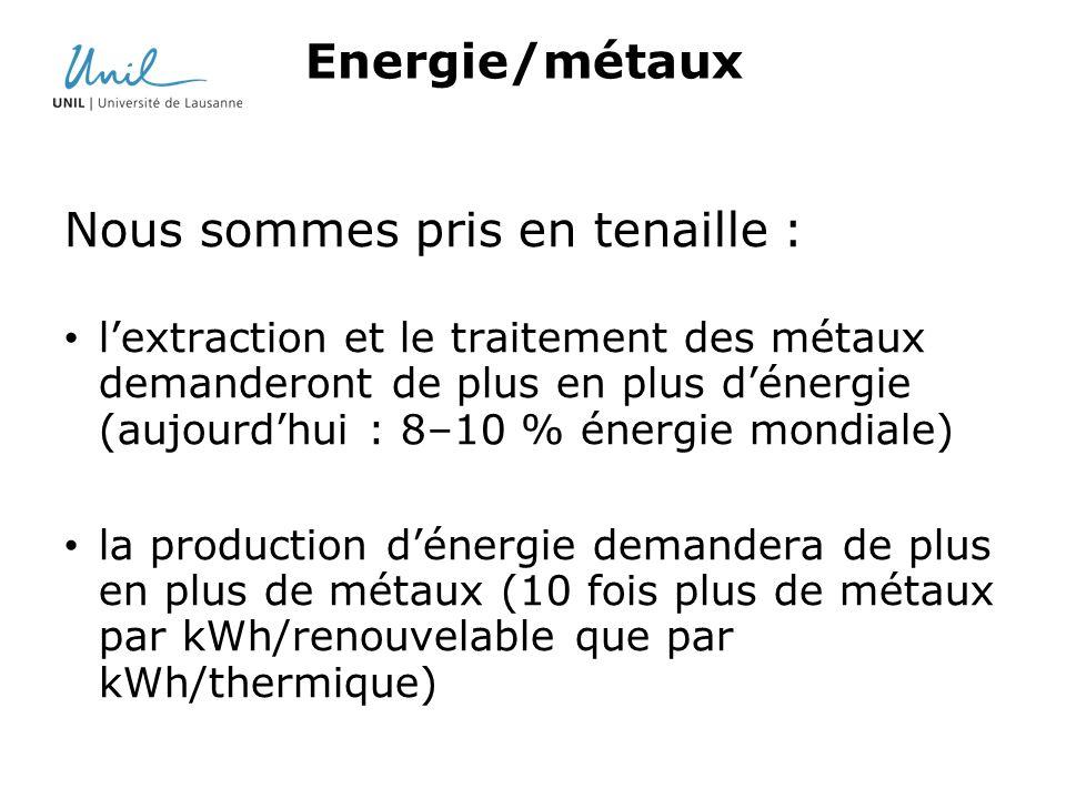 Energie/métaux Nous sommes pris en tenaille : lextraction et le traitement des métaux demanderont de plus en plus dénergie (aujourdhui : 8–10 % énergie mondiale) la production dénergie demandera de plus en plus de métaux (10 fois plus de métaux par kWh/renouvelable que par kWh/thermique)