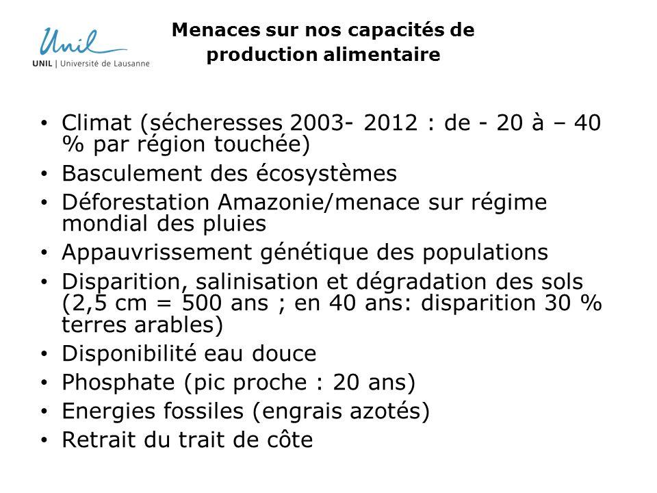 Menaces sur nos capacités de production alimentaire Climat (sécheresses 2003- 2012 : de - 20 à – 40 % par région touchée) Basculement des écosystèmes