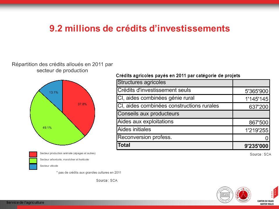 Service de lagriculture 9.2 millions de crédits dinvestissements Crédits agricoles payés en 2011 par catégorie de projets Source : SCA