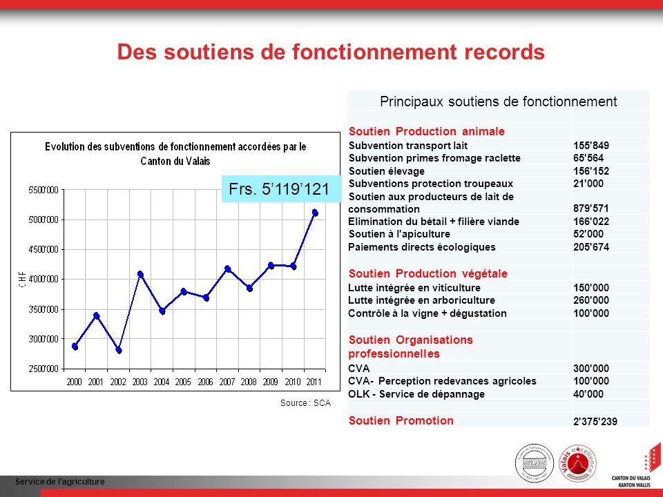 Service de lagriculture Des soutiens de fonctionnement records Frs.