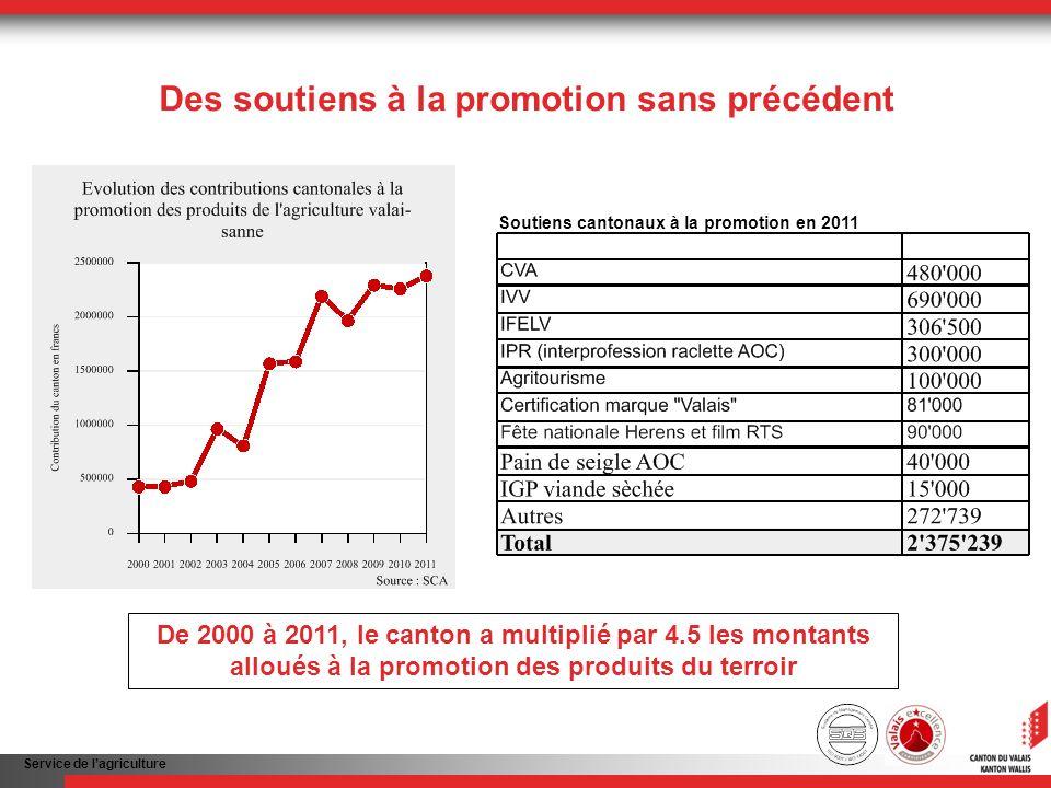Service de lagriculture Des soutiens à la promotion sans précédent De 2000 à 2011, le canton a multiplié par 4.5 les montants alloués à la promotion des produits du terroir Soutiens cantonaux à la promotion en 2011