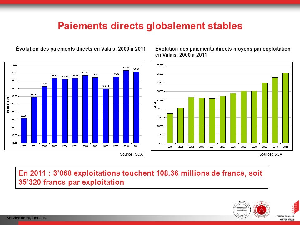 Service de lagriculture Paiements directs globalement stables En 2011 : 3068 exploitations touchent 108.36 millions de francs, soit 35320 francs par exploitation Source : SCA Évolution des paiements directs en Valais.