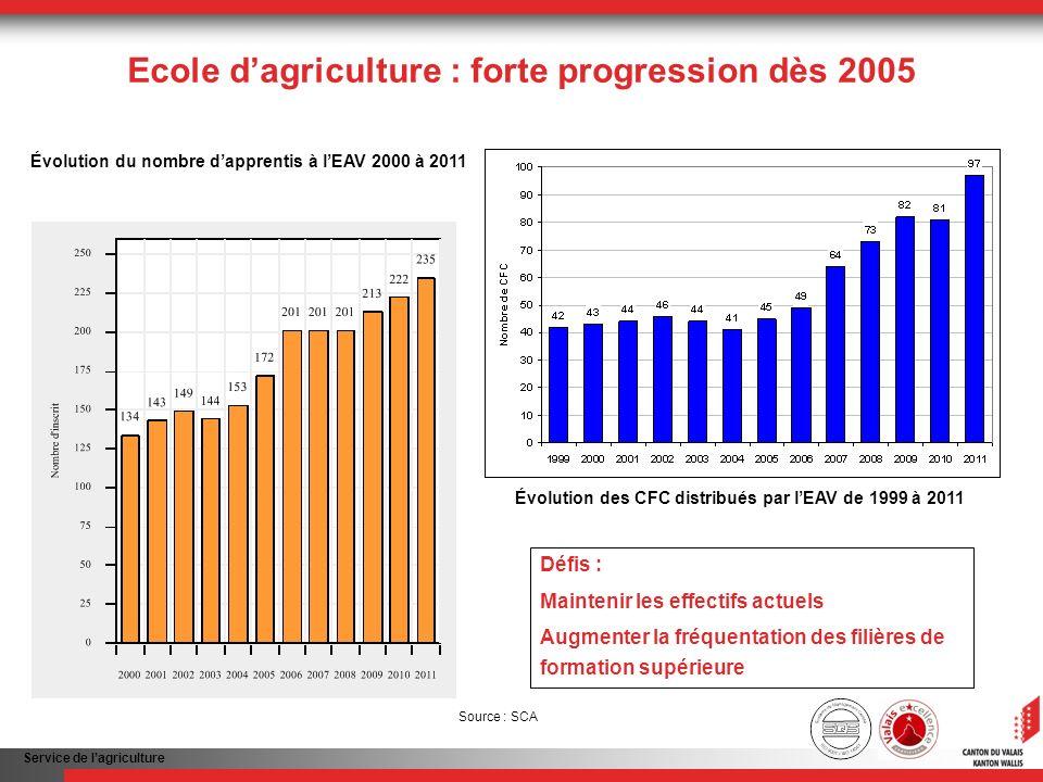 Service de lagriculture Ecole dagriculture : forte progression dès 2005 Défis : Maintenir les effectifs actuels Augmenter la fréquentation des filières de formation supérieure Évolution du nombre dapprentis à lEAV 2000 à 2011 Source : SCA Évolution des CFC distribués par lEAV de 1999 à 2011