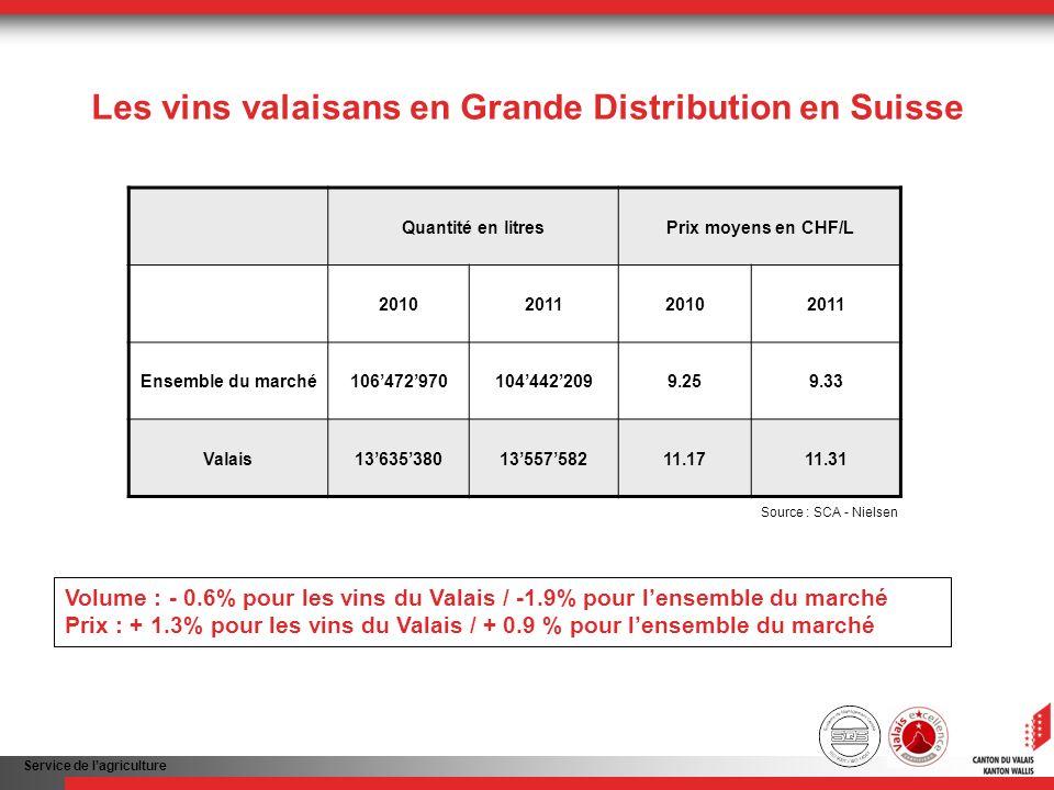 Service de lagriculture Les vins valaisans en Grande Distribution en Suisse Volume : - 0.6% pour les vins du Valais / -1.9% pour lensemble du marché Prix : + 1.3% pour les vins du Valais / + 0.9 % pour lensemble du marché Quantité en litresPrix moyens en CHF/L 2010201120102011 Ensemble du marché1064729701044422099.259.33 Valais136353801355758211.1711.31 Source : SCA - Nielsen