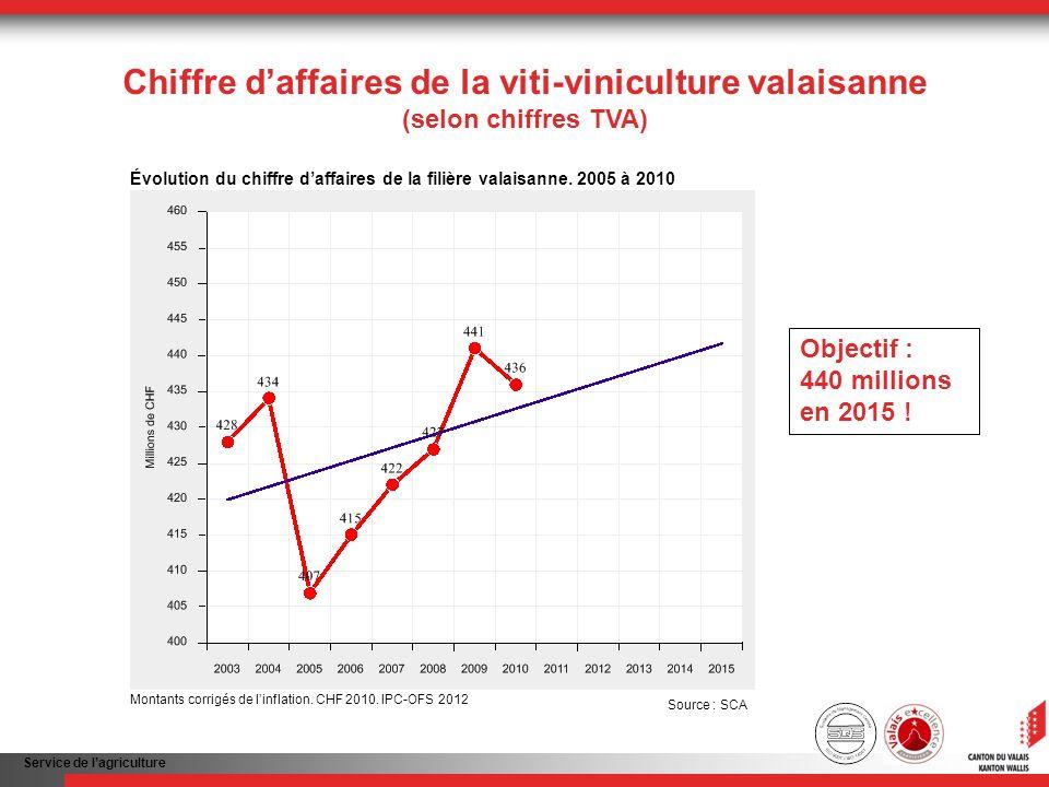 Service de lagriculture Chiffre daffaires de la viti-viniculture valaisanne (selon chiffres TVA) Objectif : 440 millions en 2015 ! Évolution du chiffr