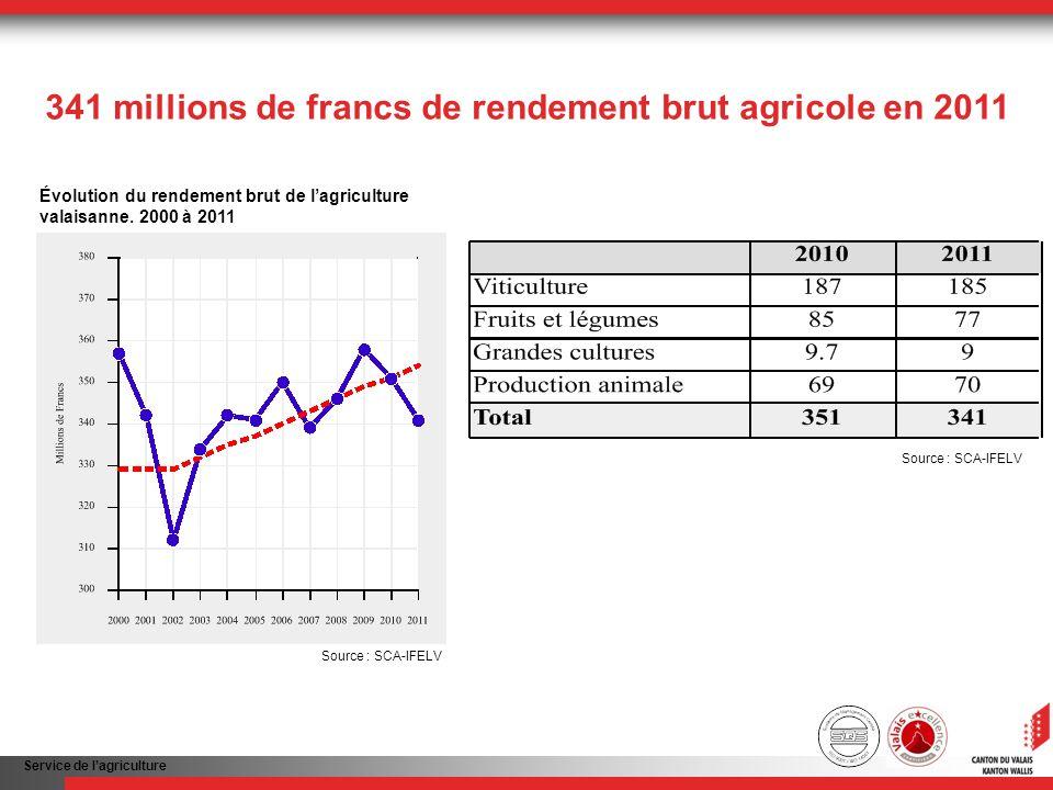 Service de lagriculture 341 millions de francs de rendement brut agricole en 2011 Évolution du rendement brut de lagriculture valaisanne. 2000 à 2011