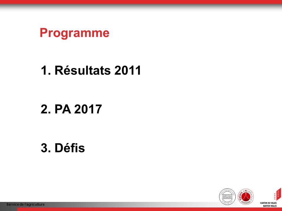 Service de lagriculture Programme 2. PA 2017 1. Résultats 2011 3. Défis