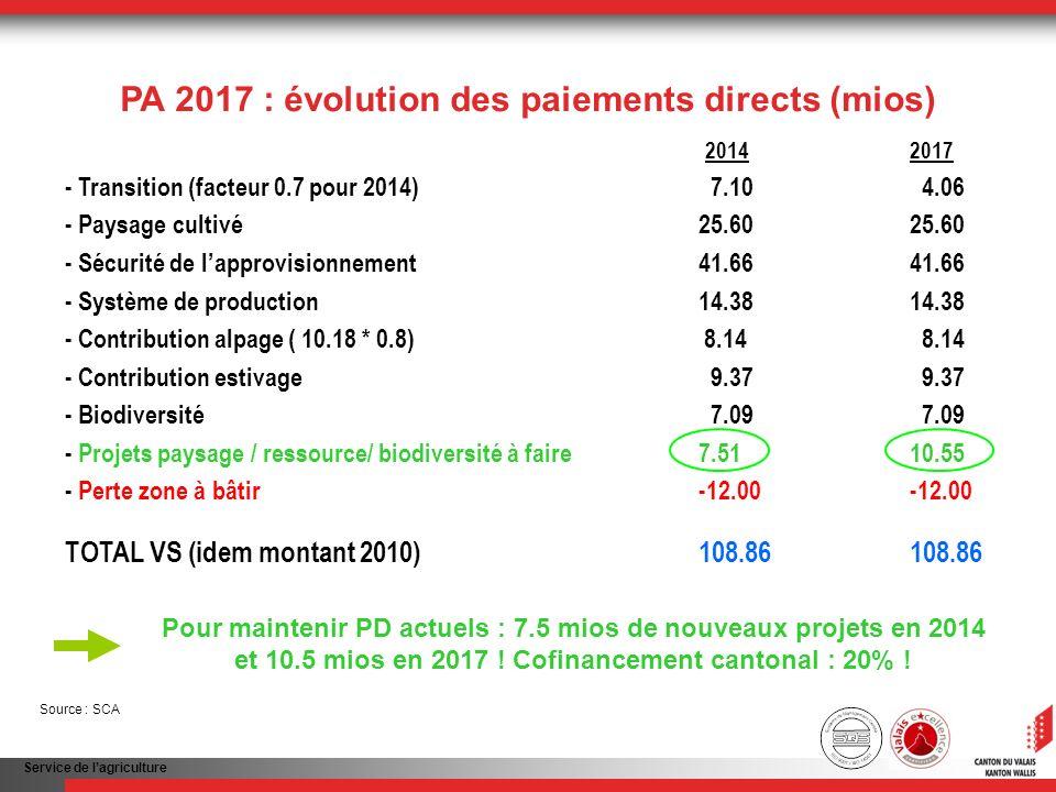 Service de lagriculture 20142017 - Transition (facteur 0.7 pour 2014) 7.10 4.06 - Paysage cultivé25.6025.60 - Sécurité de lapprovisionnement41.6641.66 - Système de production14.3814.38 - Contribution alpage ( 10.18 * 0.8) 8.14 8.14 - Contribution estivage 9.37 9.37 - Biodiversité 7.09 7.09 - Projets paysage / ressource/ biodiversité à faire 7.5110.55 - Perte zone à bâtir -12.00 -12.00 TOTAL VS (idem montant 2010)108.86 108.86 PA 2017 : évolution des paiements directs (mios) Pour maintenir PD actuels : 7.5 mios de nouveaux projets en 2014 et 10.5 mios en 2017 .