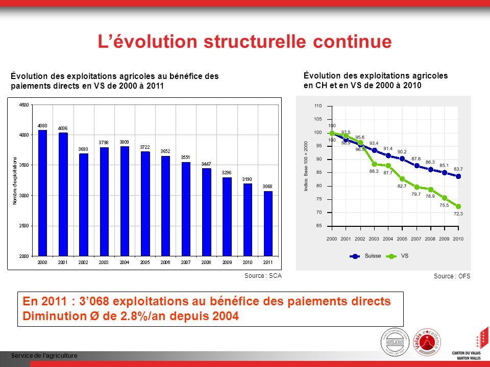 Service de lagriculture Lévolution structurelle continue Moins dexploitations, mais toujours plus grandes Augmentation Ø de 3.6%/an depuis 2007 Source : SCA