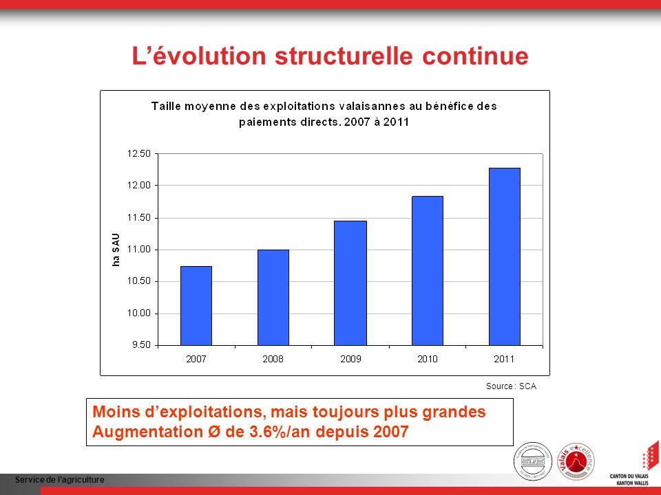 Service de lagriculture Lévolution structurelle continue Moins dexploitations, mais toujours plus grandes Augmentation Ø de 3.6%/an depuis 2007 Source