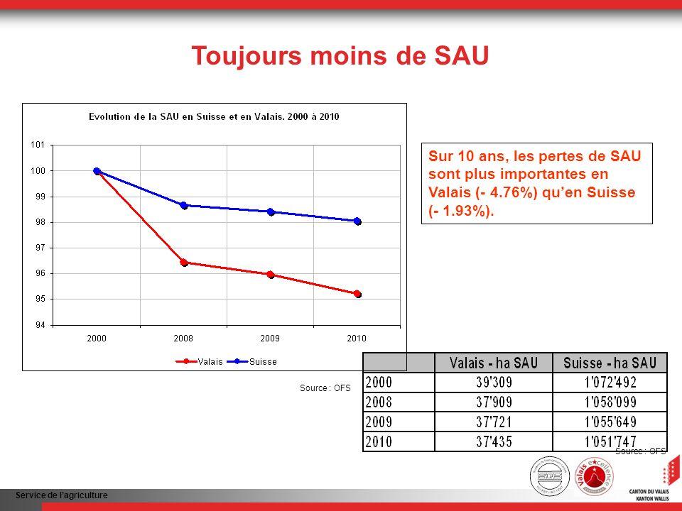 Service de lagriculture Toujours moins de SAU Sur 10 ans, les pertes de SAU sont plus importantes en Valais (- 4.76%) quen Suisse (- 1.93%). Source :