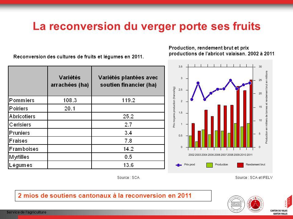 Service de lagriculture 341 millions de francs de rendement brut agricole en 2011 Évolution du rendement brut de lagriculture valaisanne.