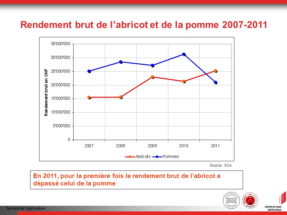 Service de lagriculture Rendement brut de labricot et de la pomme 2007-2011 En 2011, pour la première fois le rendement brut de labricot a dépassé celui de la pomme Source : SCA