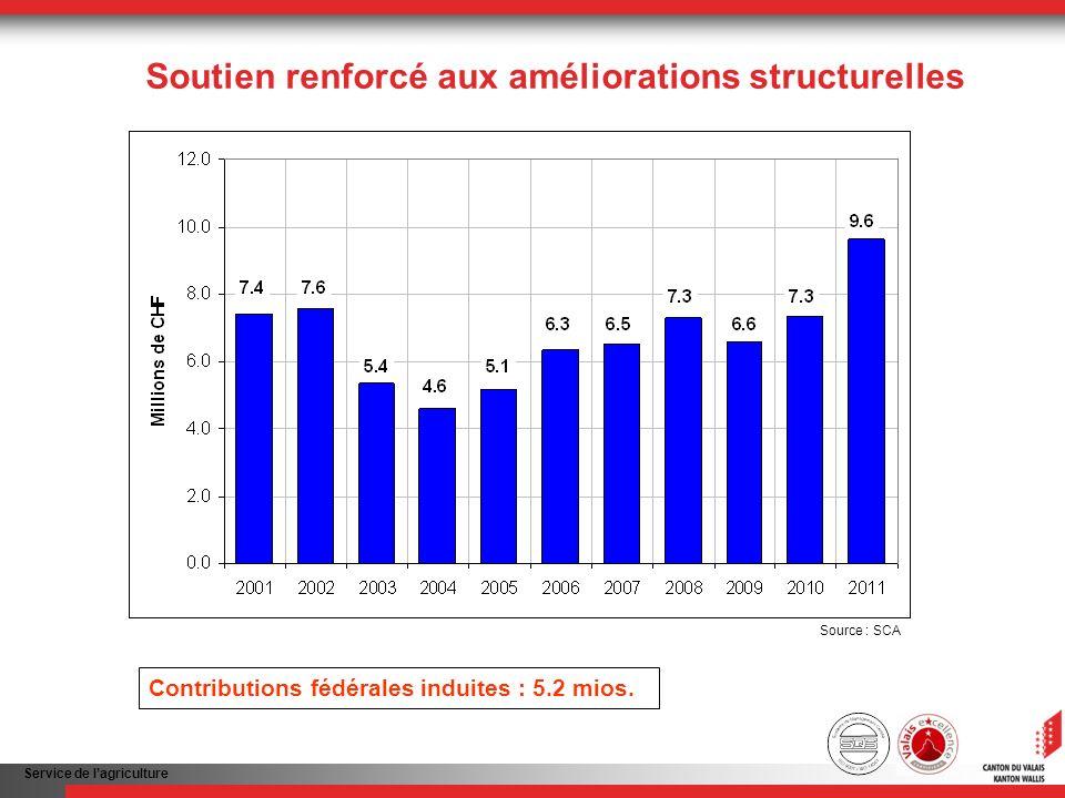 Service de lagriculture Soutien renforcé aux améliorations structurelles Contributions fédérales induites : 5.2 mios. Source : SCA