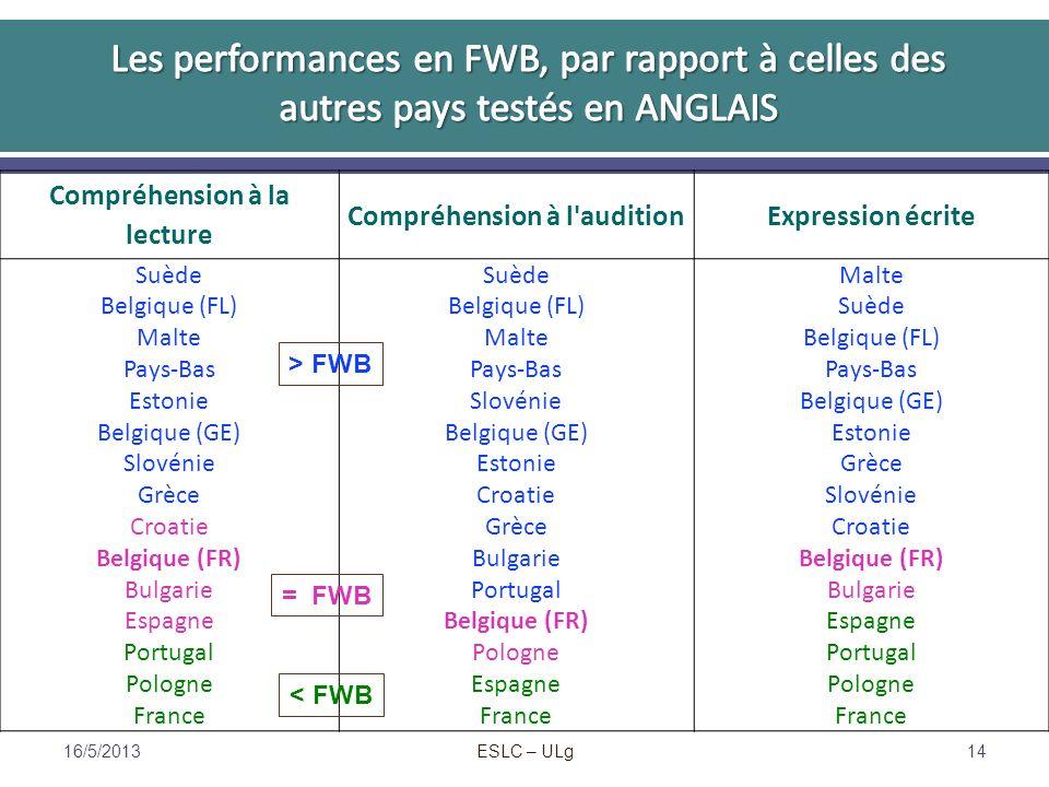 ESLC – ULg Compréhension à la lecture Compréhension à l auditionExpression écrite Suède Malte Belgique (FL) Suède Malte Belgique (FL) Pays-Bas EstonieSlovénieBelgique (GE) Estonie SlovénieEstonieGrèce CroatieSlovénie CroatieGrèceCroatie Belgique (FR)BulgarieBelgique (FR) BulgariePortugalBulgarie EspagneBelgique (FR)Espagne PortugalPolognePortugal PologneEspagnePologne France > FWB = FWB < FWB 16/5/201314