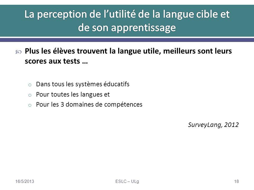 Plus les élèves trouvent la langue utile, meilleurs sont leurs scores aux tests … o Dans tous les systèmes éducatifs o Pour toutes les langues et o Pour les 3 domaines de compétences SurveyLang, 2012 16/5/2013ESLC – ULg18