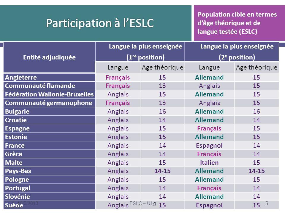 Entité adjudiquée Langue la plus enseignée (1 re position) Langue la plus enseignée (2 e position) LangueAge théoriqueLangueAge théorique AngleterreFrançais15Allemand15 Communauté flamandeFrançais13Anglais15 Fédération Wallonie-BruxellesAnglais15Allemand15 Communauté germanophoneFrançais13Anglais15 BulgarieAnglais16Allemand16 CroatieAnglais14Allemand14 EspagneAnglais15Français15 EstonieAnglais15Allemand15 FranceAnglais14Espagnol14 GrèceAnglais14Français14 MalteAnglais15Italien15 Pays-BasAnglais14-15Allemand14-15 PologneAnglais15Allemand15 PortugalAnglais14Français14 SlovénieAnglais14Allemand14 SuèdeAnglais15Espagnol15 Population cible en termes dâge théorique et de langue testée (ESLC) 16/5/2013ESLC – ULg5