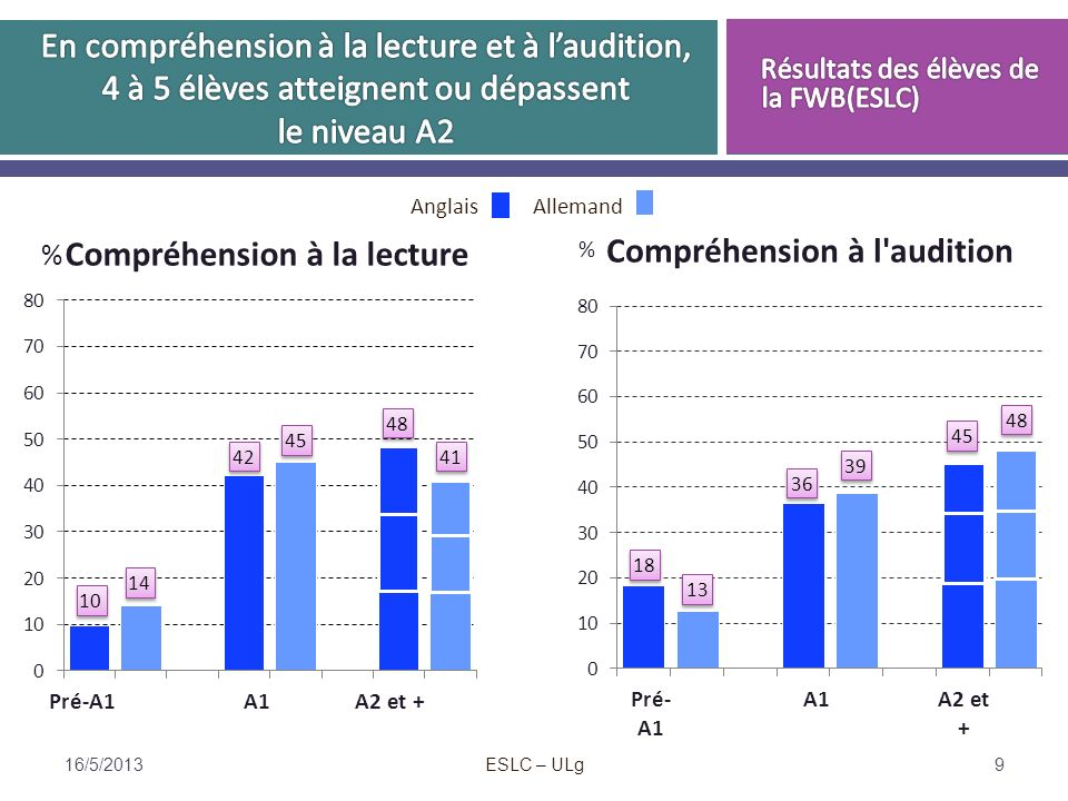 Pour en savoir plus sur lEtude européenne des compétences en langues Site de la Fédération Wallonie-Bruxelles http://www.enseignement.be/eslc Site européen http://crell.jrc.ec.europa.eu/http://www.enseignement.be/eslchttp://crell.jrc.ec.europa.eu/ cblondin@ulg.ac.be 16/5/2013 ESLC – ULg