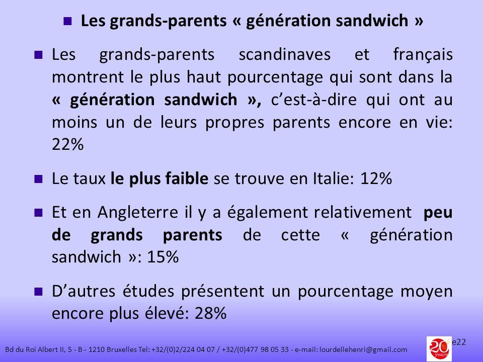 Les grands-parents « génération sandwich » Les grands-parents scandinaves et français montrent le plus haut pourcentage qui sont dans la « génération
