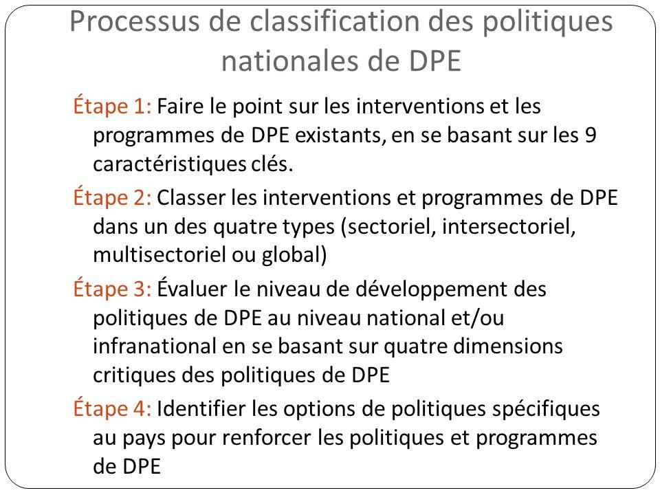 Processus de classification des politiques nationales de DPE Étape 1: Faire le point sur les interventions et les programmes de DPE existants, en se b