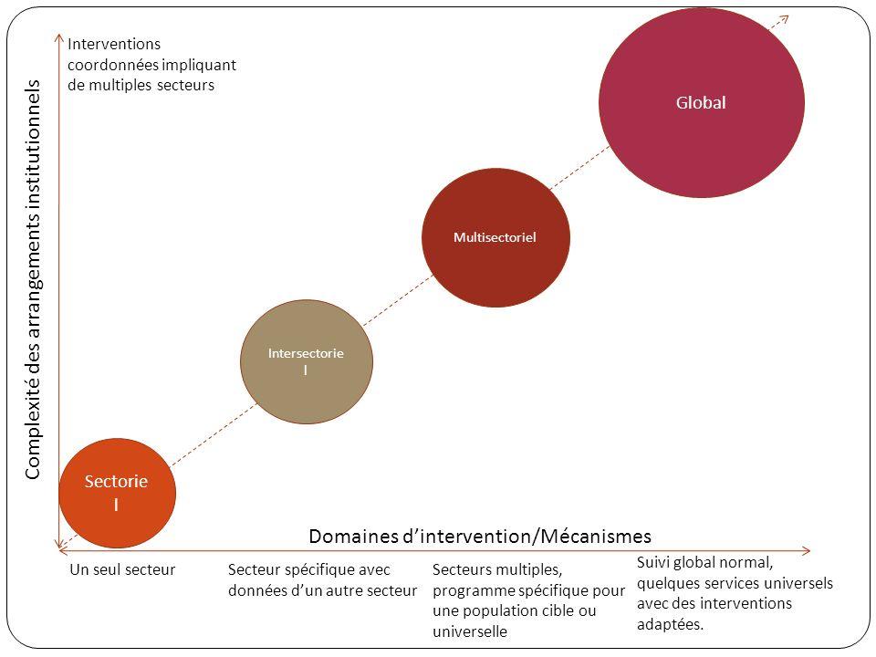 Un seul secteurSecteur spécifique avec données dun autre secteur Secteurs multiples, programme spécifique pour une population cible ou universelle Sui